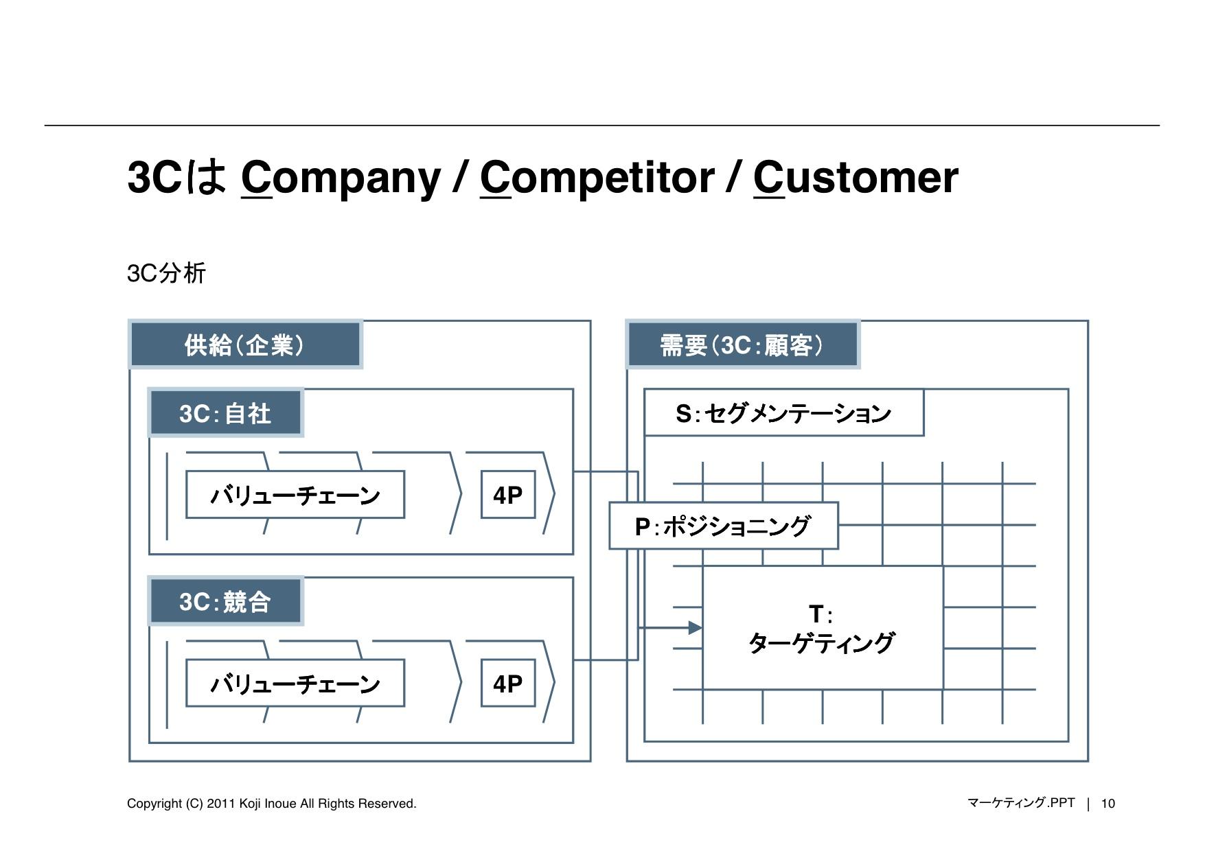 20110518_Marketing_Inoue1