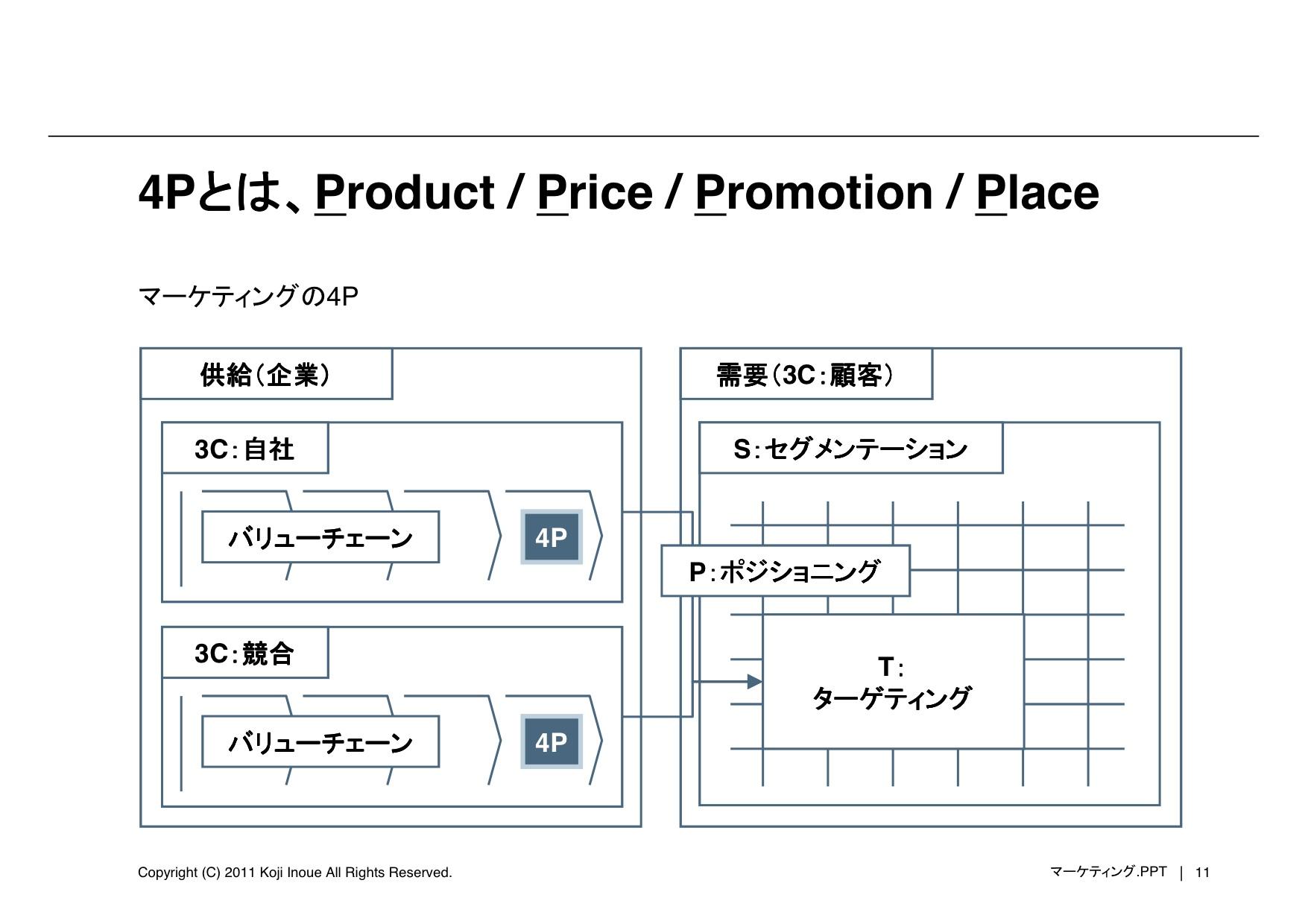 20110518_Marketing_Inoue2
